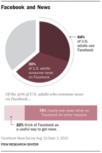 Pew Research on the role of News on Facebook
