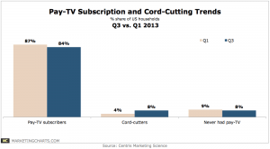 A graph that illustrates the rise of cord cutting