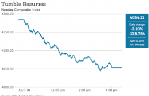 Picture of Nasdaq Falling- Tech Stock Flop