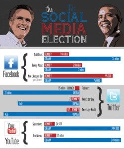 "Screen shot titled ""social media election"" of the 2012 presidential election. Displays the high rankings of Obama vs. Romney on Facebook, Twitter, and YouTube."