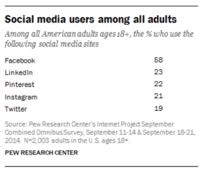 A table on the social media users among all adults ages 18 and above