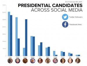 Social Media: a Tool for Political Campaigns