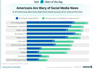 This is a chart depicting the percentages of Americans who trust news from different sources. It shows that 59 percent of Americans trust broadcast tv while 15 percent trust social media.