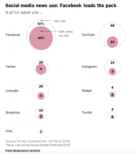 Statistic from Pew Research Center on those who get their news from Facebook