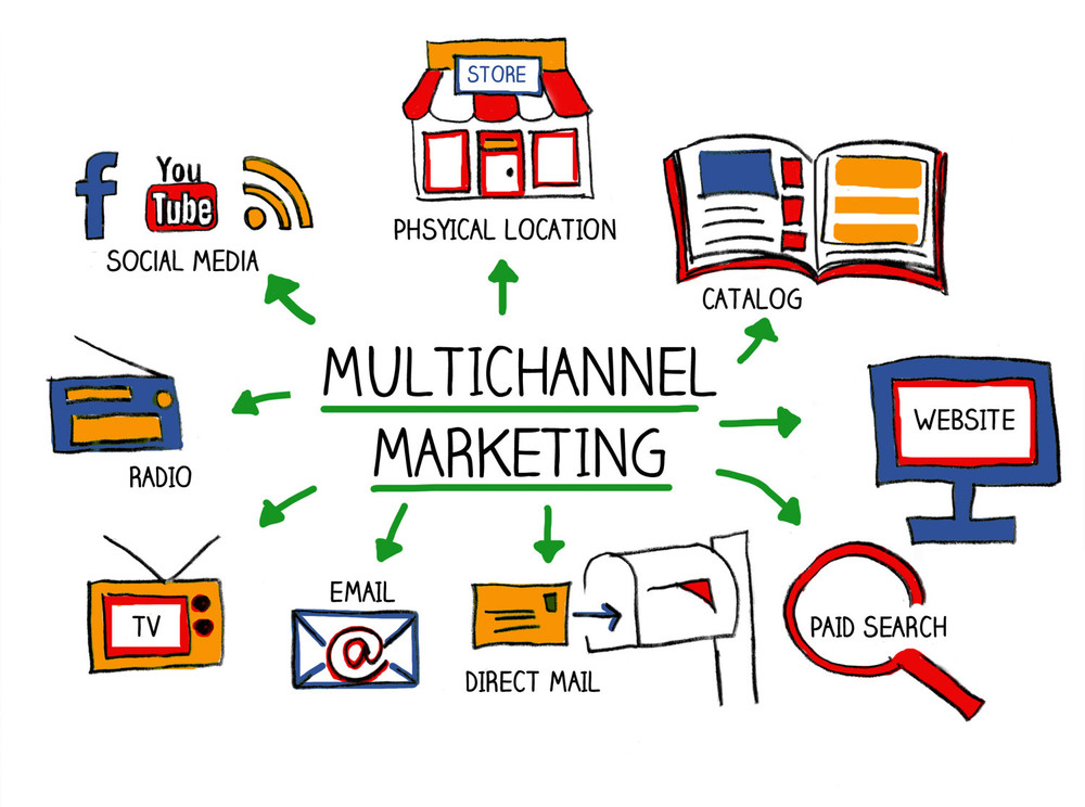 This is a picture that illustrates multichannel marketing through multiple channels. Social media, website, email, and paid search are all displayed in the pictured.