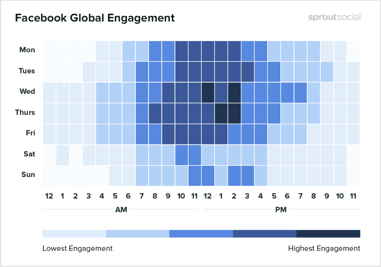 Sproutsocial's research done on global Facebook engagement times. This graph shows the highest and lowest engagement times for each day of the week.