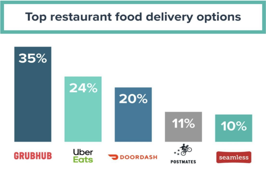 Top restaurant food delivery options